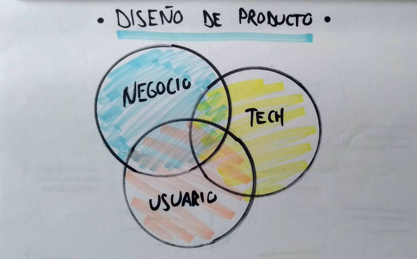 diagramas venn sobre diseño de producto: negocio, tecnología, usuario