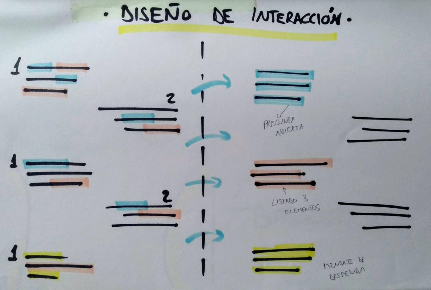 dibujo sobre diseño de interacción