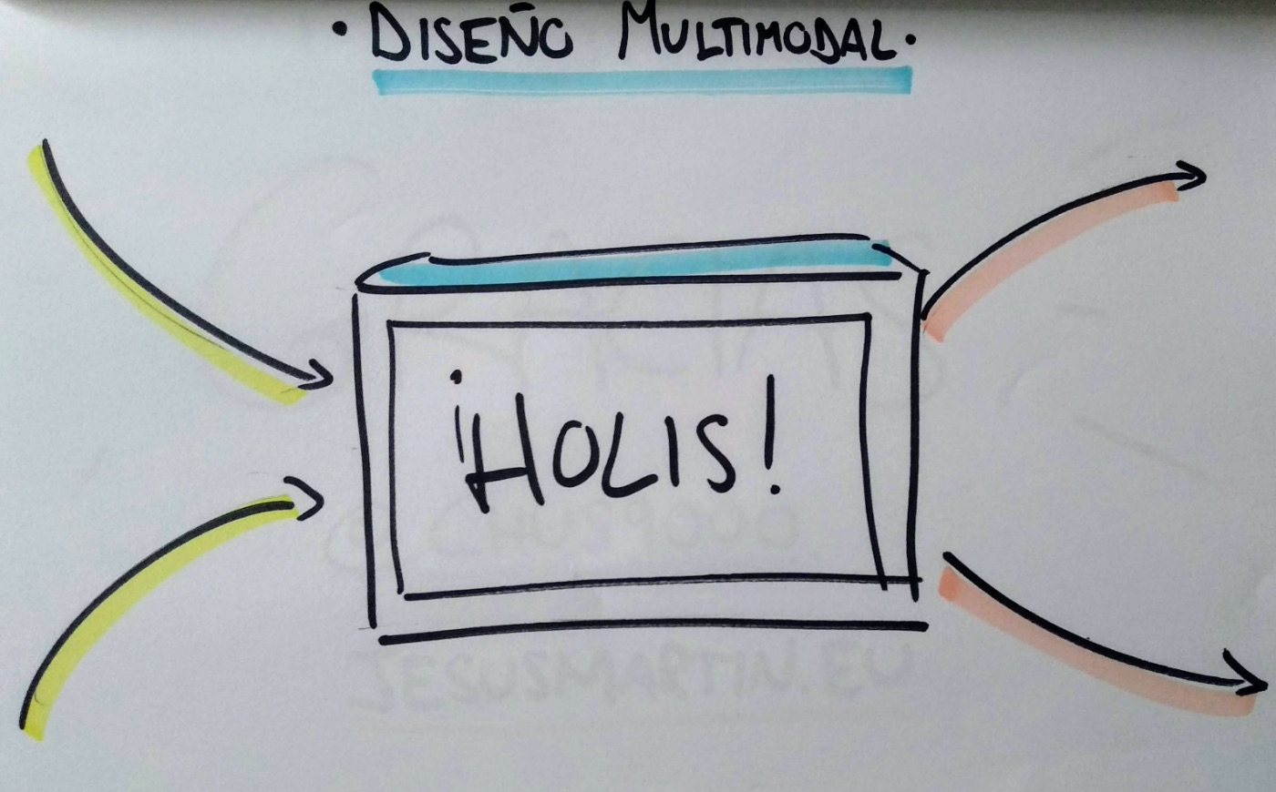 dibujo de un dispositivo multimodal