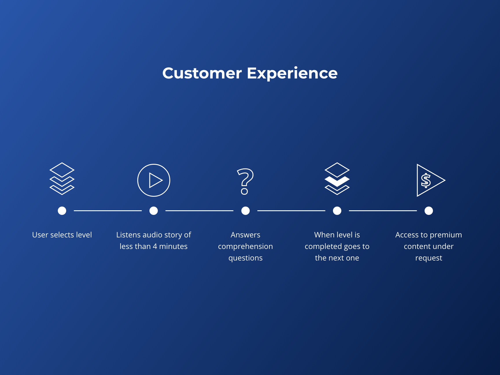 customer experience in 5 steps