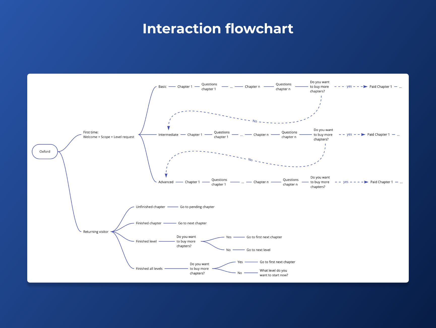 interaction flowchart for the whole experience