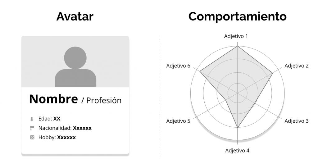 avatar frente a diagrama de araña de comportamiento