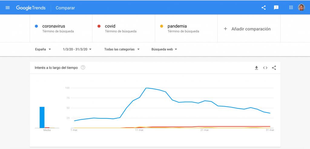 gráfico de búsquedas en Google en marzo para los términos: coronavirus, covid y pandemia