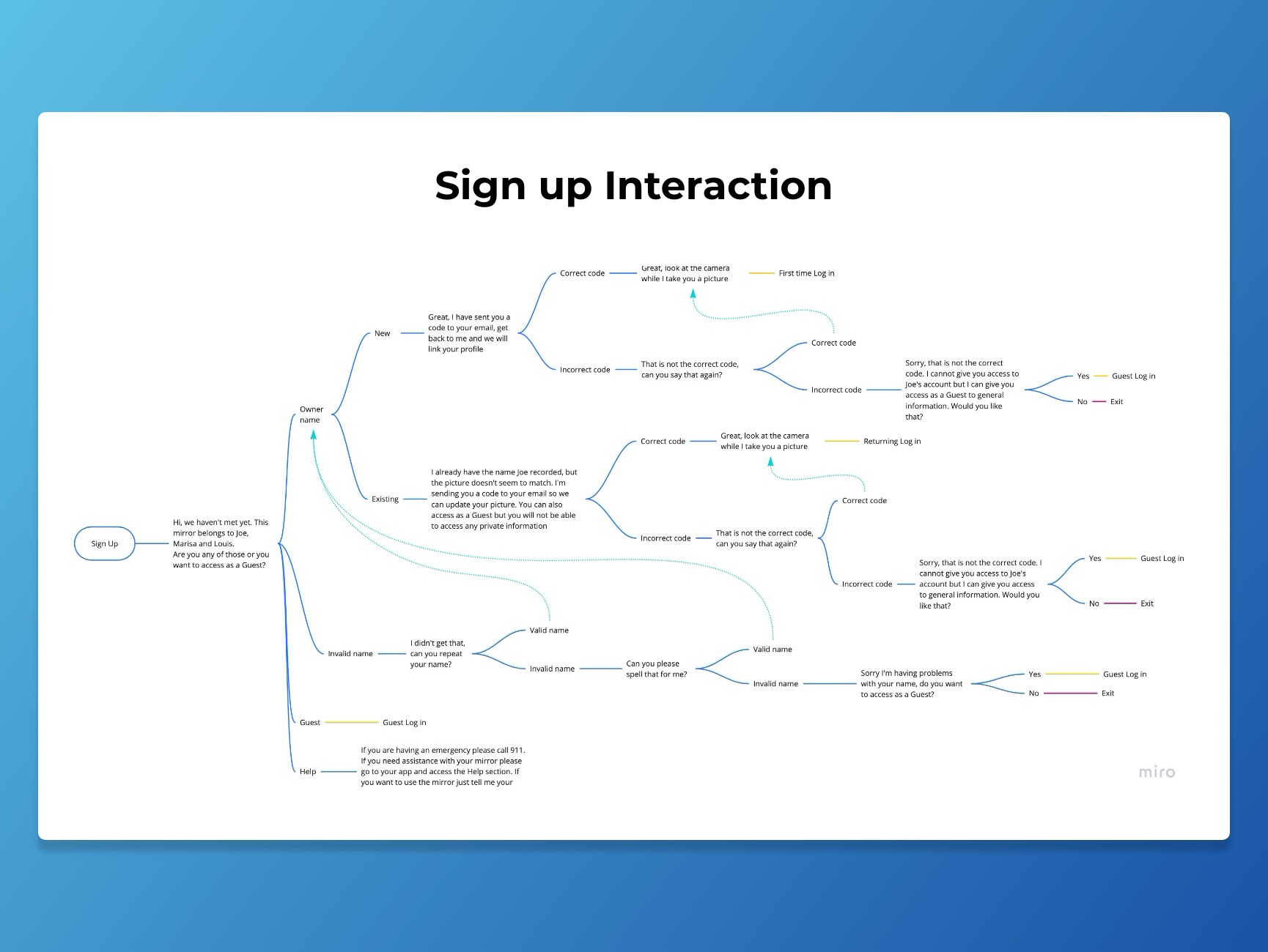 Sign up interaction decision tree